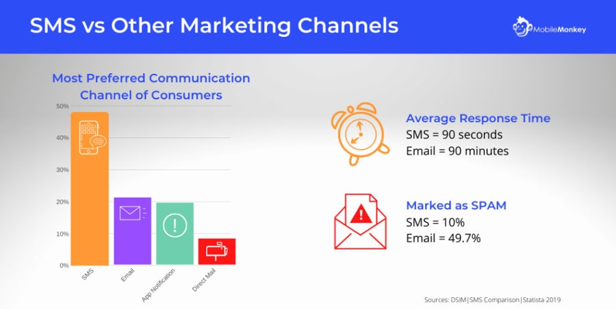 sms vs other marketing channel