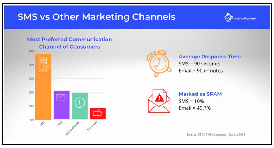sms vs other marketing
