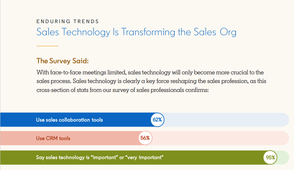 sales technology transforming